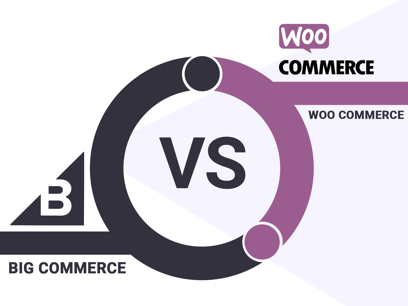 BigCommerce vs. Woo Commerce
